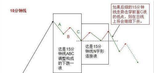 15分钟K线图战法:短线必学方法及成功率80%左右的